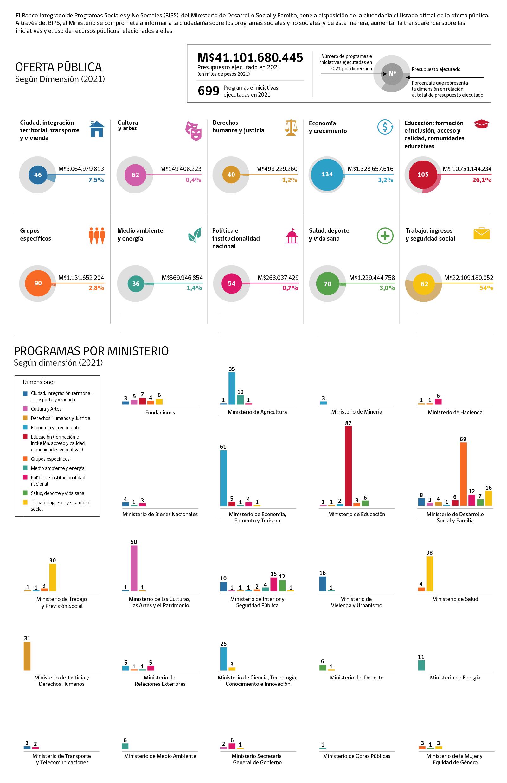 Infografía Programas Sociales
