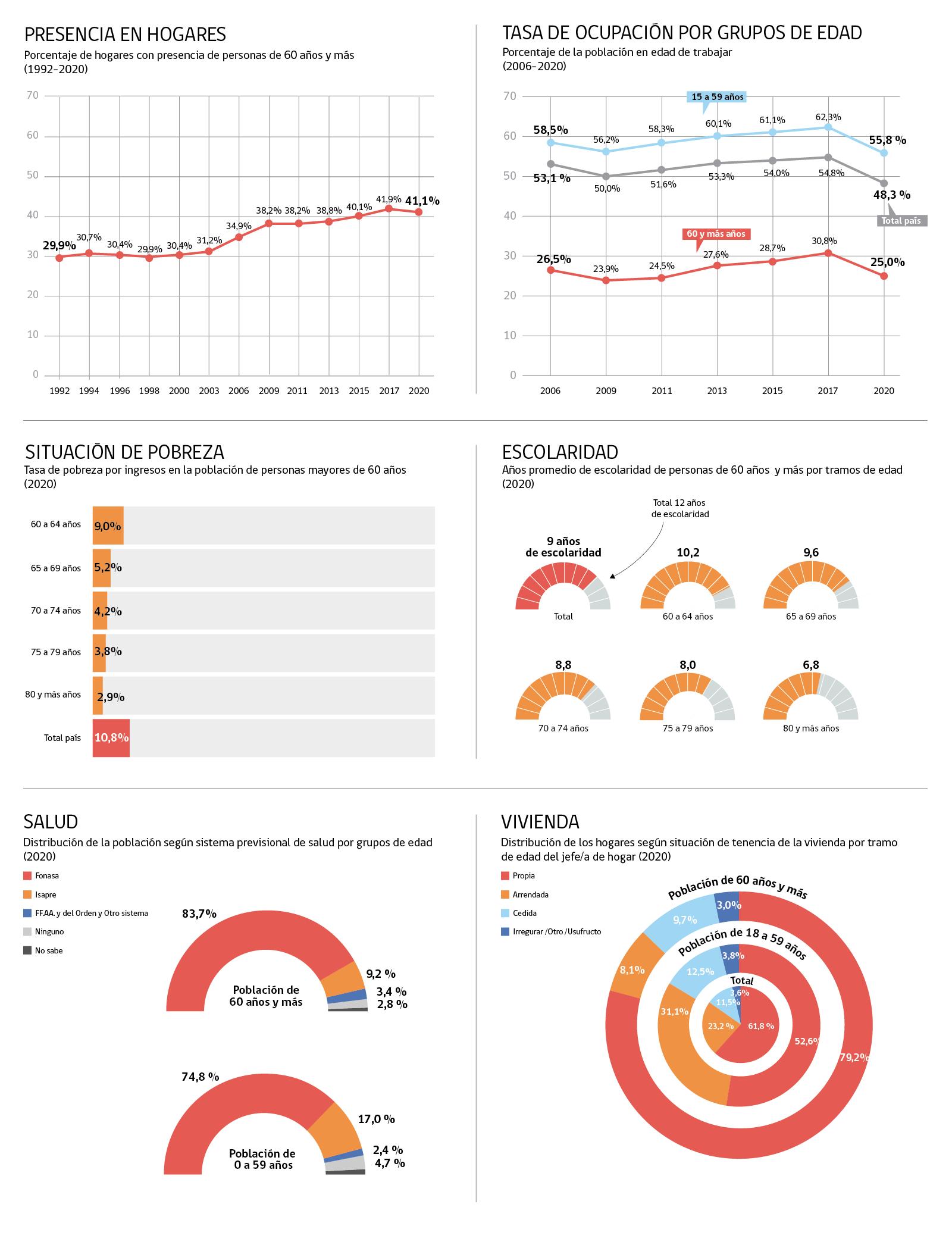 Infografía Personas Mayores