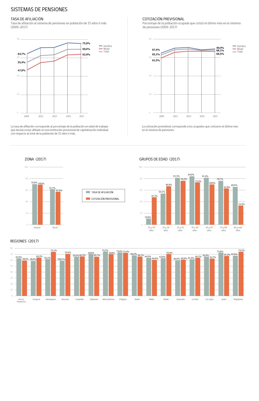 Infografía Previsión Social