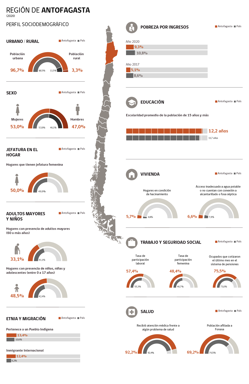 Infografía Región de Antofagasta