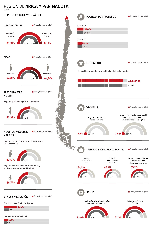 Infografía de Región Arica y Parinacota