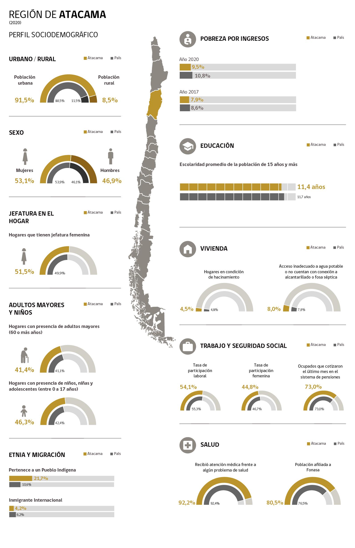 Infografía Región de Atacama
