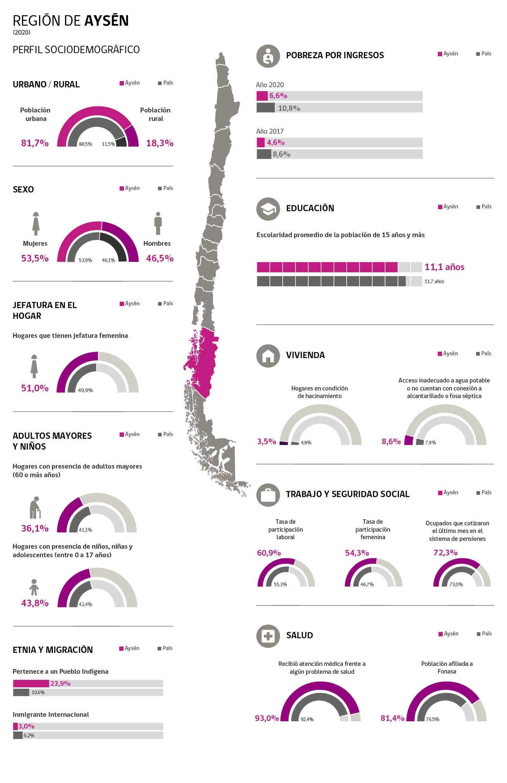 Infografía Región Aysen