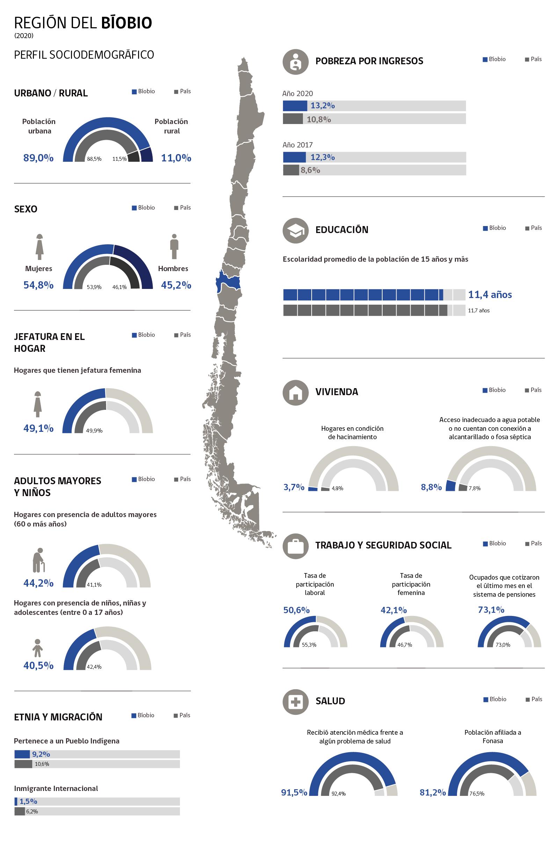Infografía Región de Bío Bío
