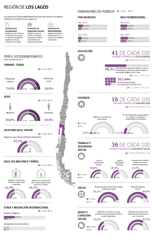 Infografía Región de Los Lagos