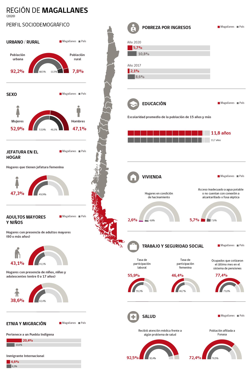 Infografía Región de Magallanes
