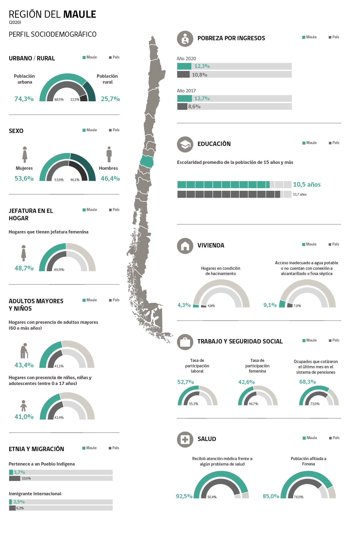 Infografía Región de Maule