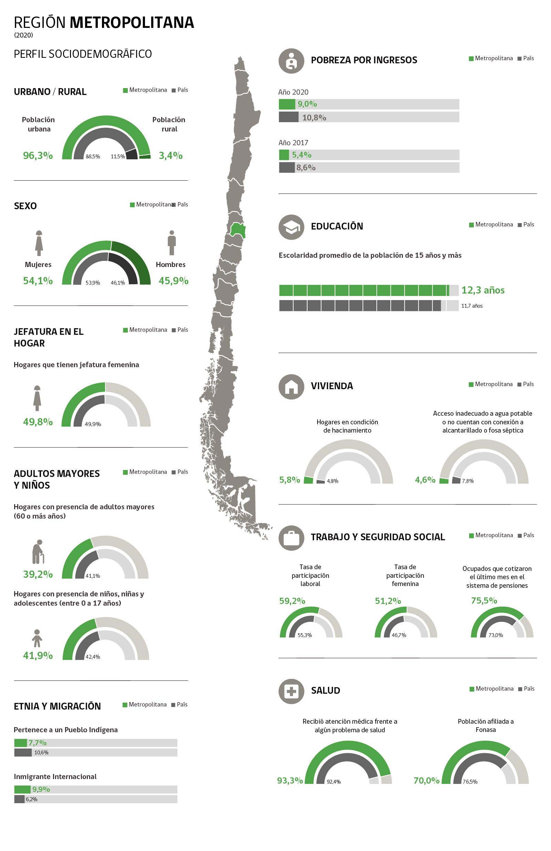 Infografía Región Metropolitana