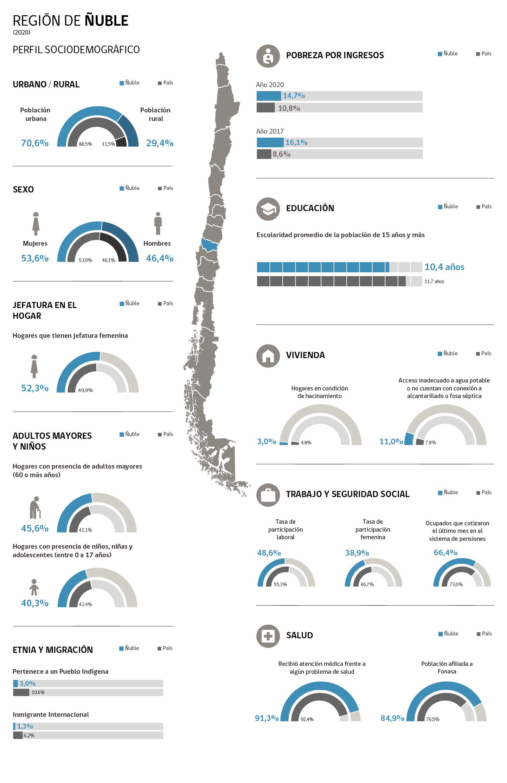 Infografía Región de Ñuble