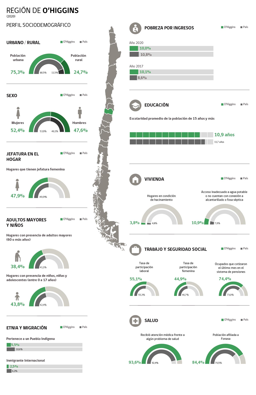 Infografía Región de Ohiggins