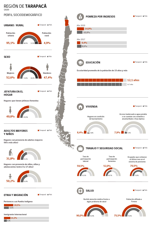 Infografía Región de Tarapacá