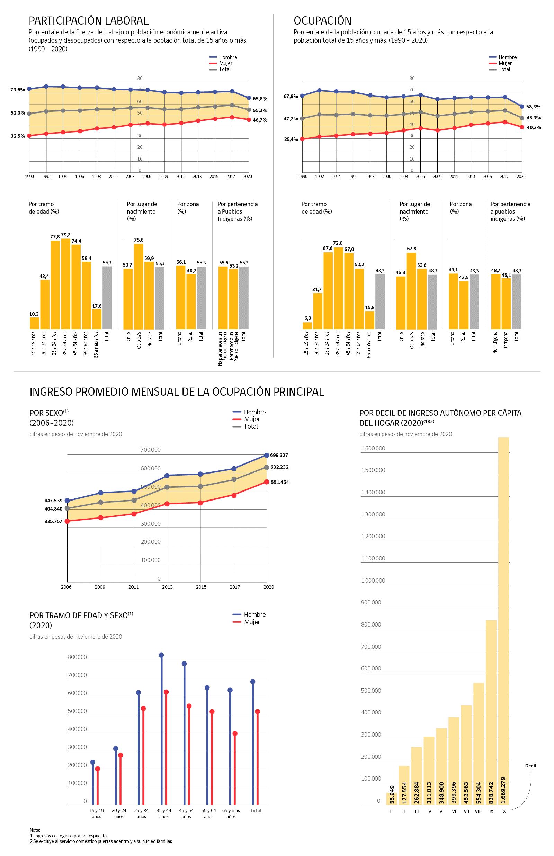Infografía Trabajo y Previsión Social