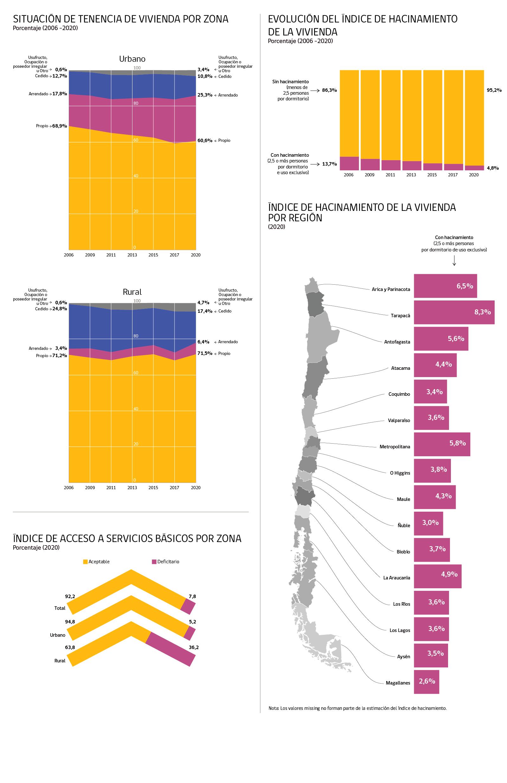 Infografía Vivienda y Entorno